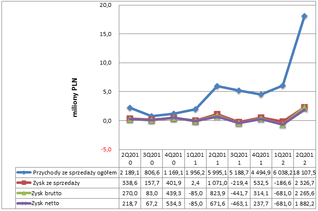 Lata 2010 - 2012 - wyniki kwartalne Admiral Boats SA