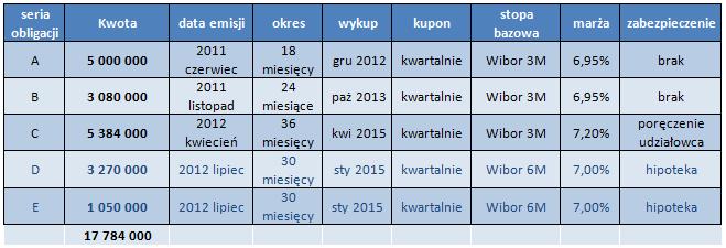 Obligacje wyemitowane w 2011 i 2012 roku przez Admiral Boats S.A.