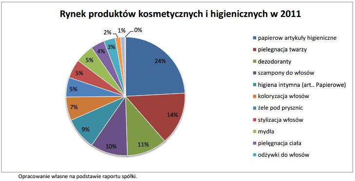 Rynek produktów kosmetycznych i higienicznych 2010 - 2011 - kategorie i dynamika