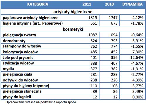 Rynek produktów kosmetycznych i higienicznych 2011