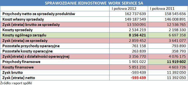 Sprawozdanie jednostkowe Work Service SA