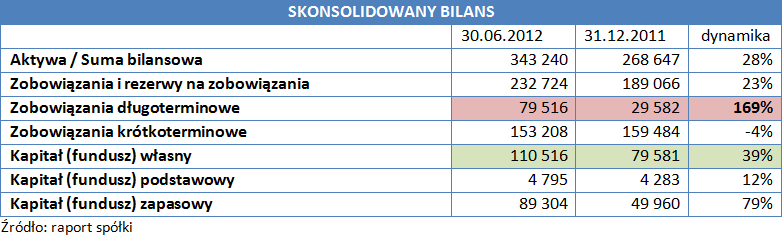 Skonsolidowany bilans