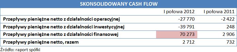 Skonsolidowany cash flow