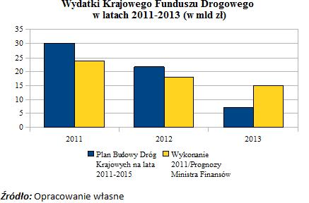 Wydatki Krajowego Funduszu Drogowego w latach 2011 - 2013