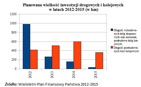 Planowana wielkość inwestycji drogowych i kolejowych w latach 2012 - 2015