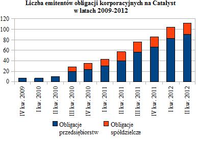 Liczba emitentów obligacji korporacyjnych na Catalyst