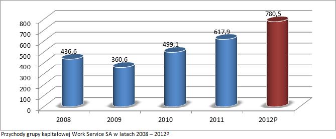 Przychody grupy kapitałowej Work Service SA w latach 2008 – 2012P