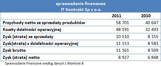 sprawozdanie finansowe IT Kontrakt Sp z o.o.