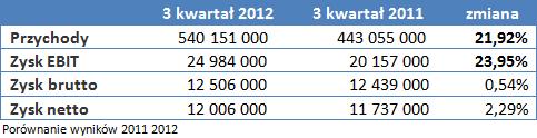 Porównanie wyników 2011 2012