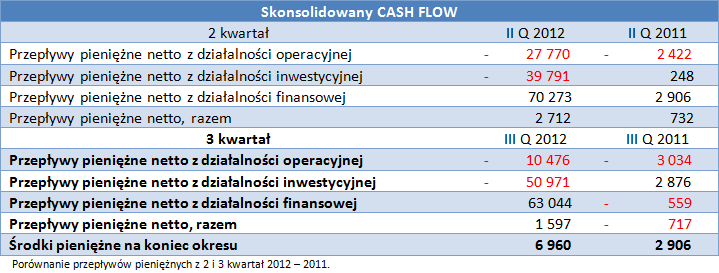 Porównanie przepływów pieniężnych z 2 i 3 kwartał 2012 – 2011.
