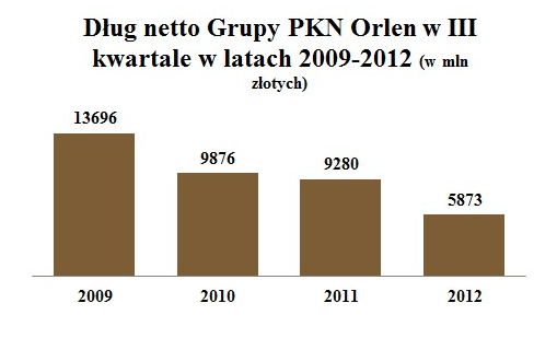 Dług netto PKN Orlen