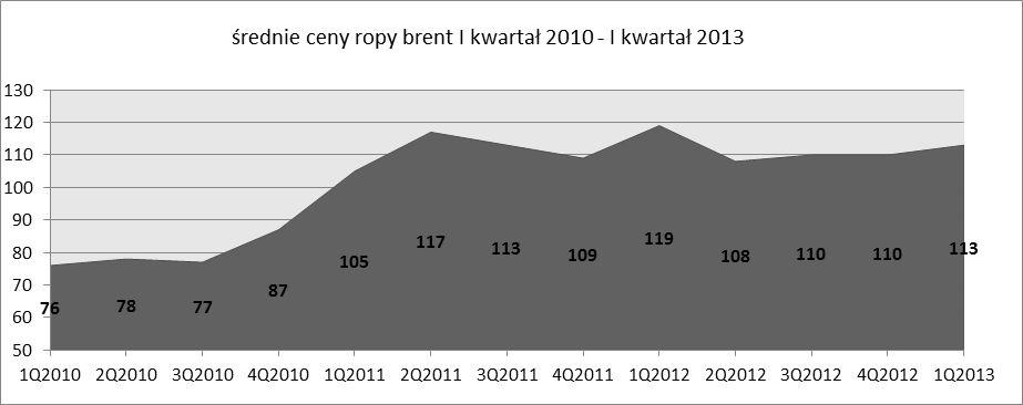 średnie ceny ropy brent I kwartał 2010 - I kwartał 2013
