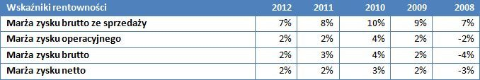 Wskaźniki rentowności PKN Orlen