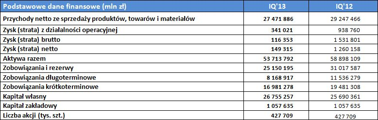 Podstawowe dane finansowe I kwartał 2013