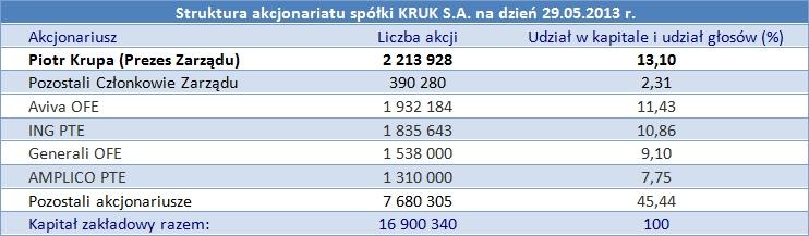 Akcjonariat Kruk S.A.