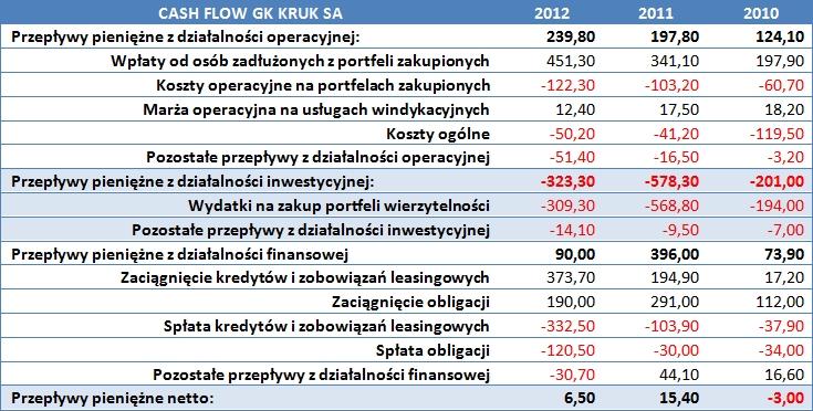 Cash Flow Kruk S.A.