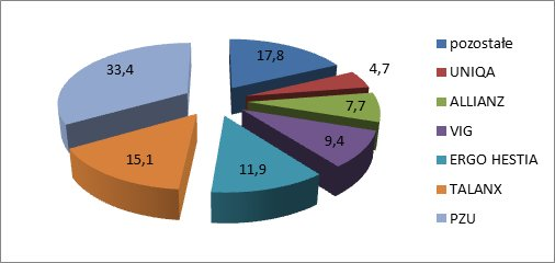 Struktura rynku ubezpieczeń majątkowych