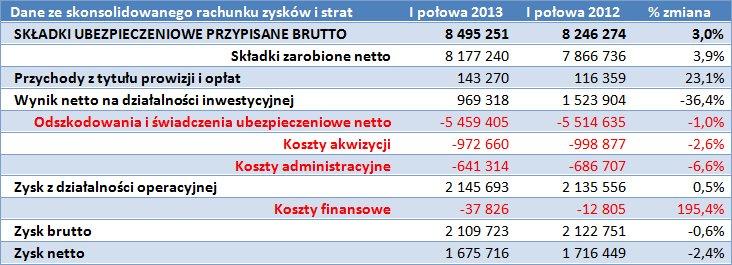 Skonsolidowany Rachunek zysków PZU S.A.