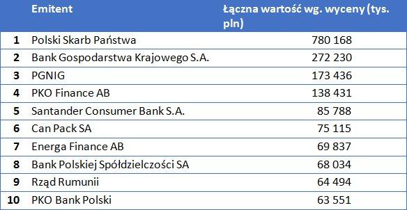 Najpopularniejsze papiery wśród funduszy