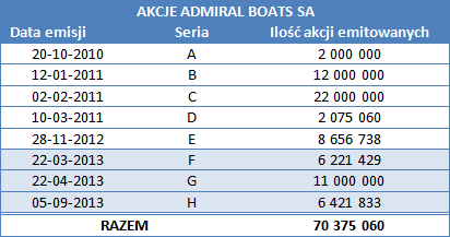 Akcje Admiral Boats