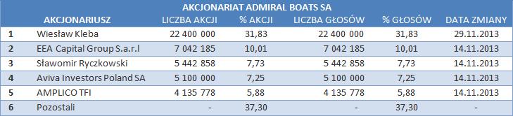 Struktura akcjonariatu Admiral Boats