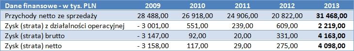 Dane finansowe Próchnik S.A.