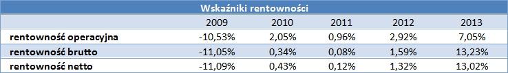 Wskaźniki rentowności Próchnik S.A.