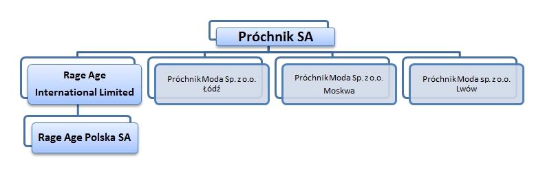 Struktura Próchnik S.A.