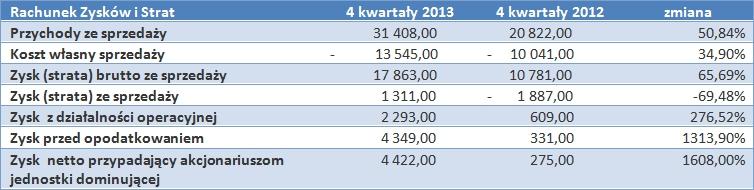 Rachunek Zysków i Strat Próchnik S.A.