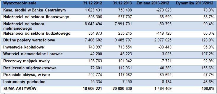 Główne pozycje aktywów banku (w tys. zł).