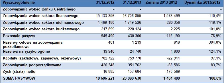Główne pozycje pasywów banku (w tys. zł)