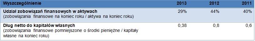 Akcjonariat Próchnik S.A.